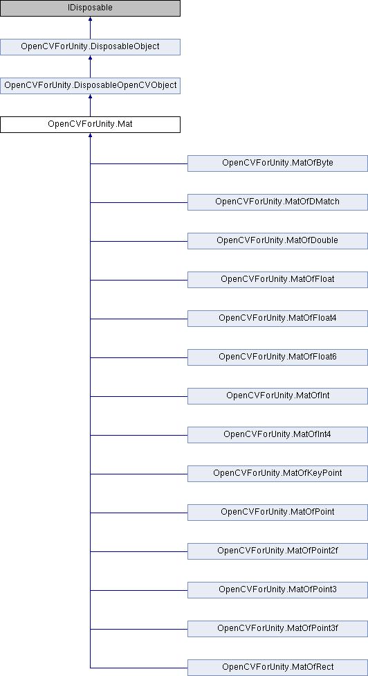 OpenCV for Unity based on OpenCV2 4 11: OpenCVForUnity Mat